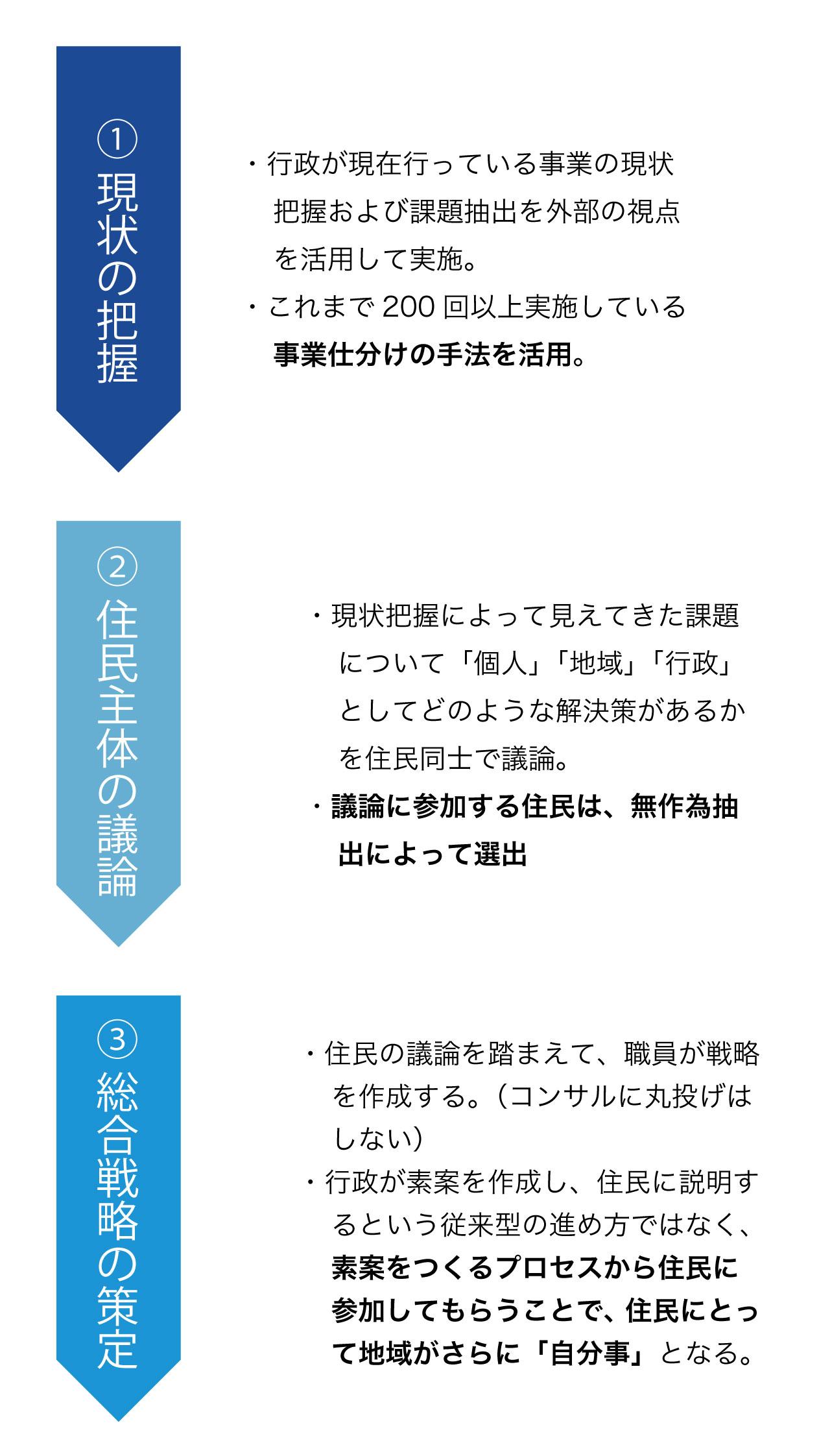 総合戦略策定プロセス